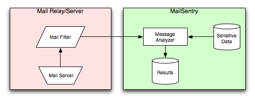 Mail Sentry Architecture